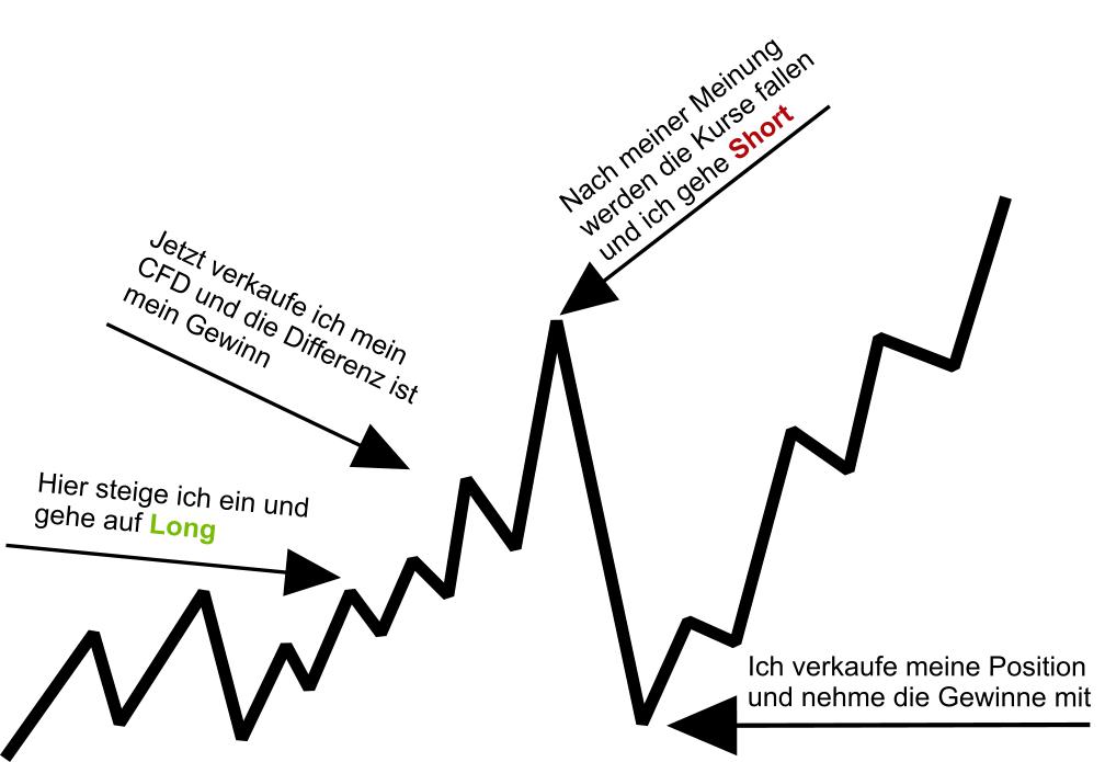 CFD Handel Chart