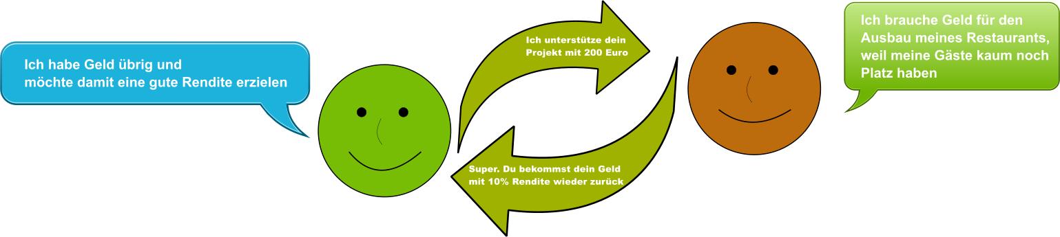 Geld verleihen 200 Euro